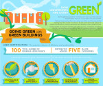 Universities Going Green