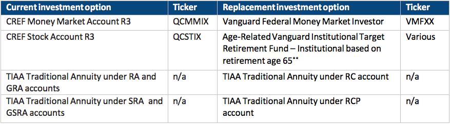 Changes to the University Retirement Program | Total Rewards